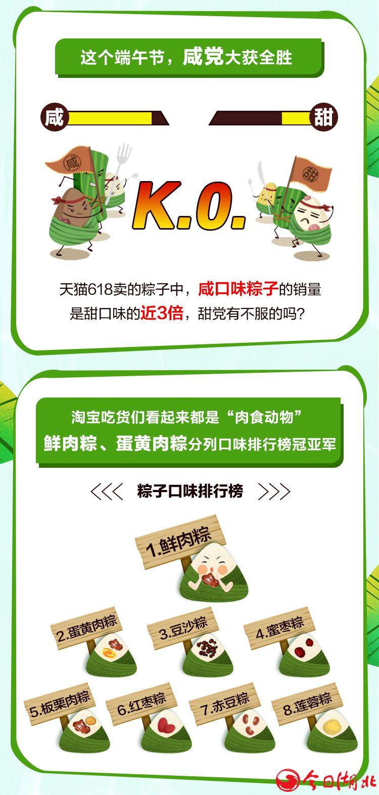 """端午節遇上天貓618:吃貨買走1.23億只粽子 """"咸黨""""大獲全勝2.jpg"""