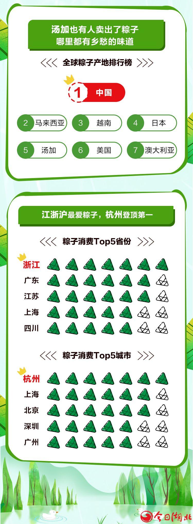 """端午節遇上天貓618:吃貨買走1.23億只粽子 """"咸黨""""大獲全勝3.jpg"""