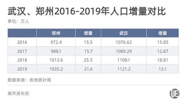 """有分析认为,郑州人口之所以能反超金沙app下载,首先得益于拥有河南这一强大的人口腹地。""""七普""""数据显示,河南常住人口高达9936.6万人,相比之下,湖北只有5775万人,不到河南省的6成。"""